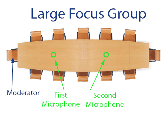 recording large focus group